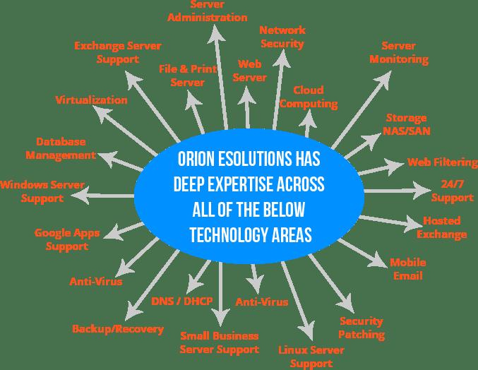 technology_area